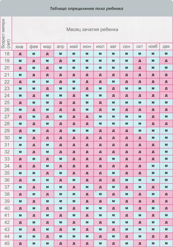 Календарь беременности на мальчика