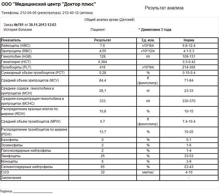270 анализ крови тромбоциты у анализ вич крови больных
