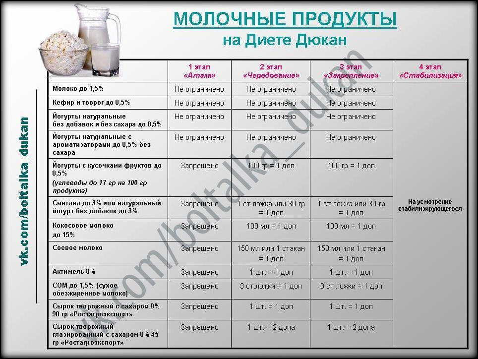 Диета Дюкана Диет Ру. Знаменитая диета Дюкана: описание этапов с подробным меню на 7 дней и рецептами