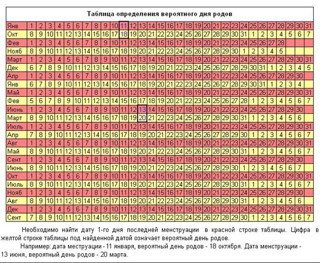 ► все о беременности на сайте raskrutk.ru рассчитать дату родов по дате зачатия совсем несложно.