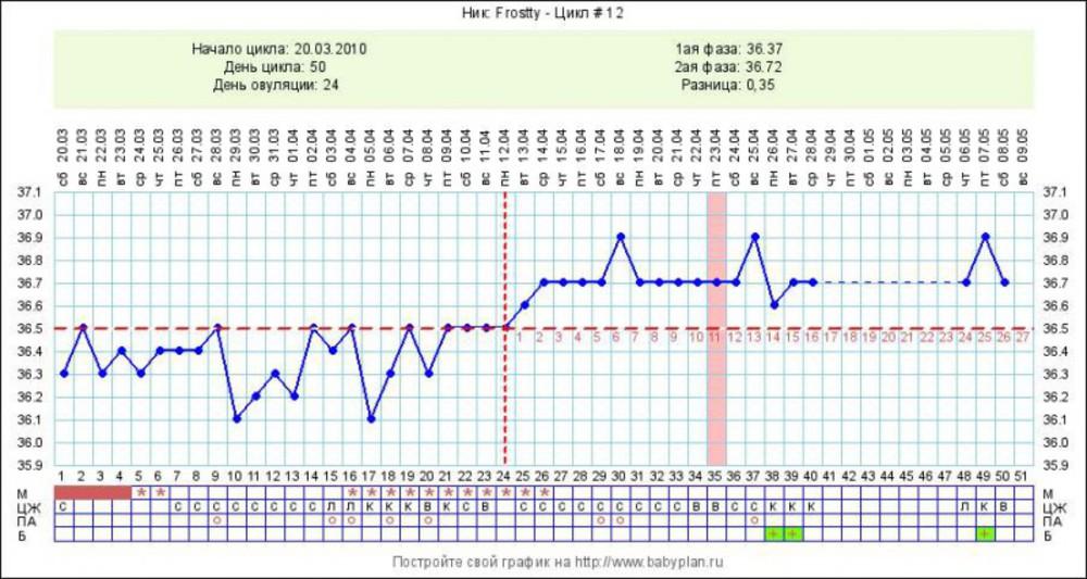 Базальная температура 36 6 секс на следующий день 36 4