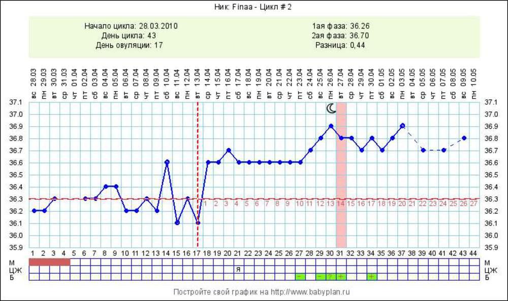 Вагинальная температура 38