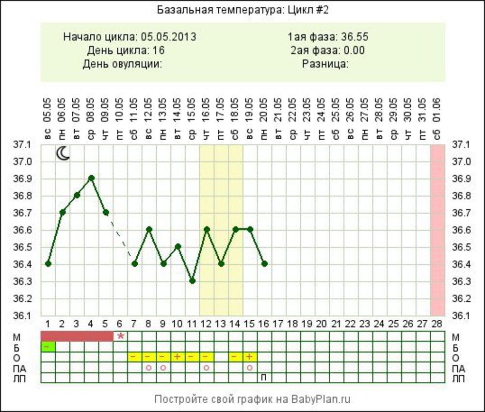 пехотный график бт с двумя овуляциями фото вечная должница